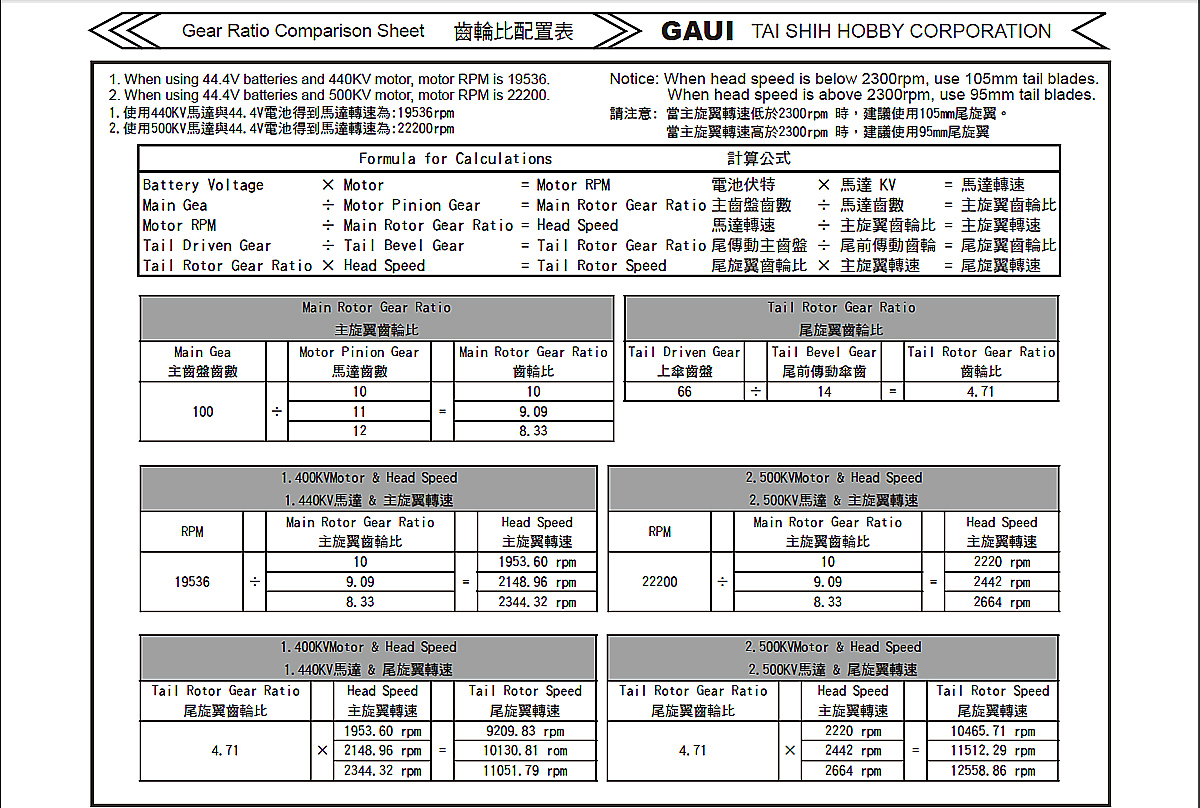 X7 Gear Ratio Comparison Sheet